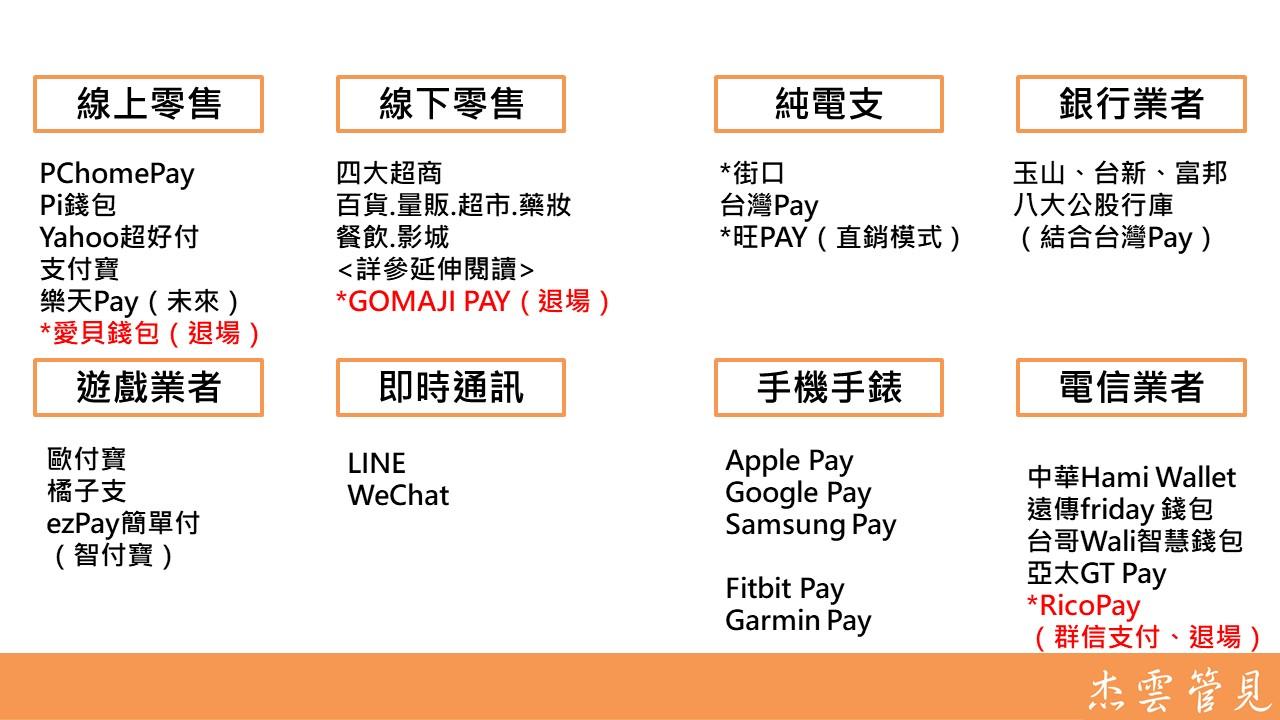 支付大戰,台灣到底有多少Pay?